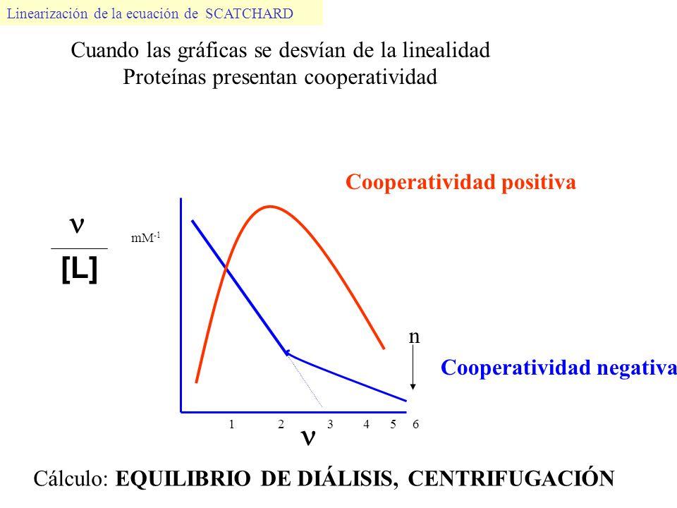  [L]  Cuando las gráficas se desvían de la linealidad